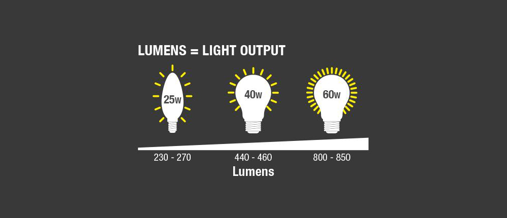 Learn your lumens